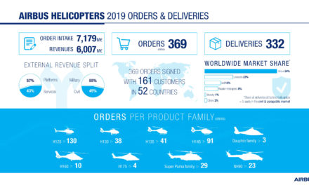 Airbus Helicopters maintains global market leader position in 2019