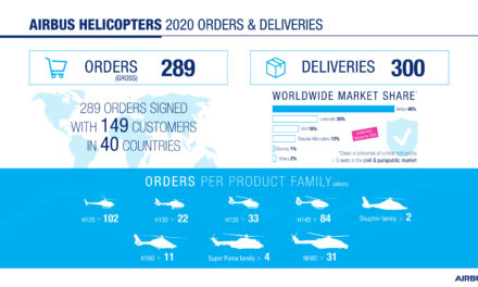 Airbus Helicopters resilient in 2020